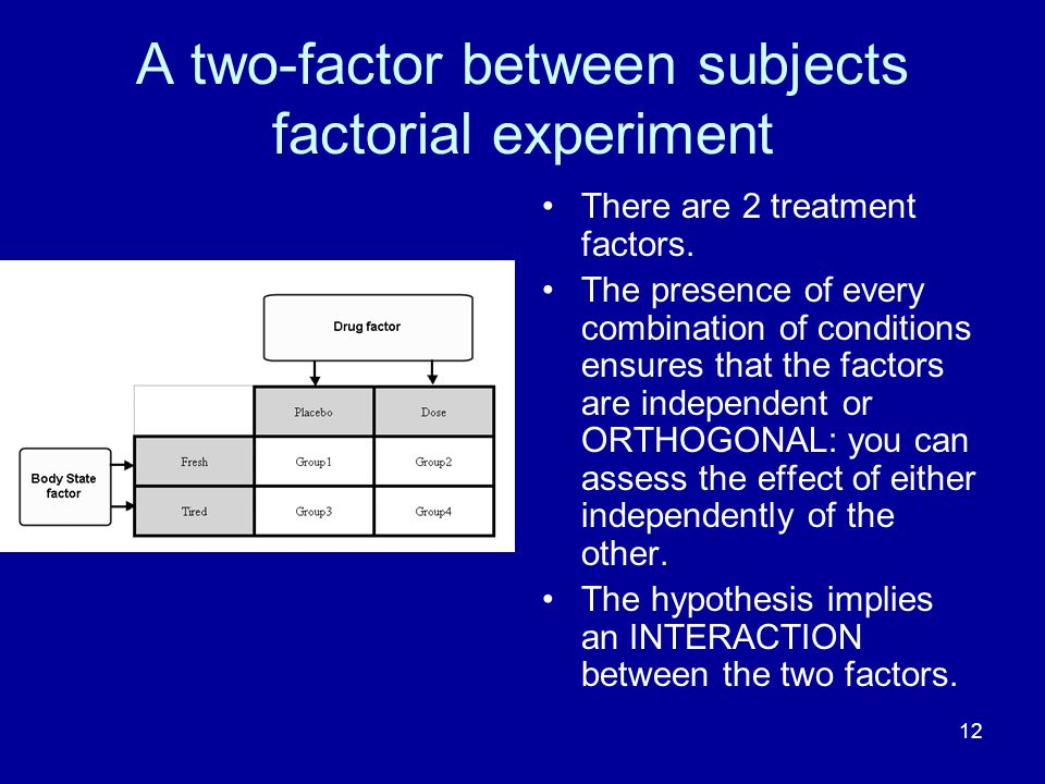 A two-factor between subjects factorial experiment