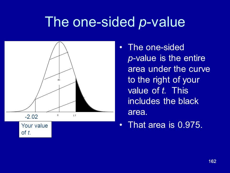 The one-sided p-value