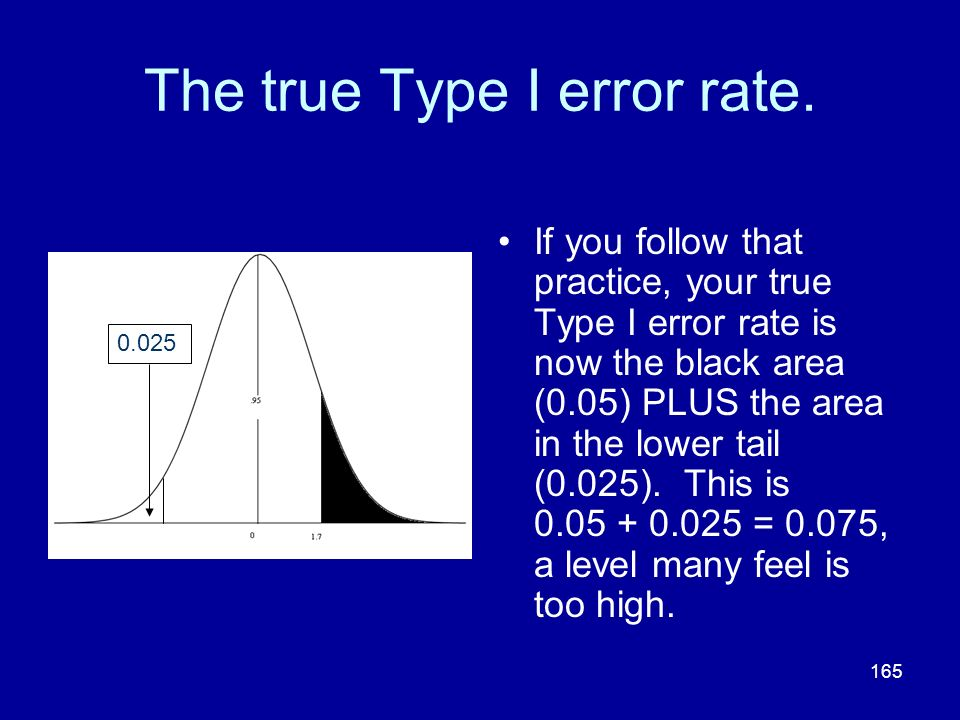 The true Type I error rate.