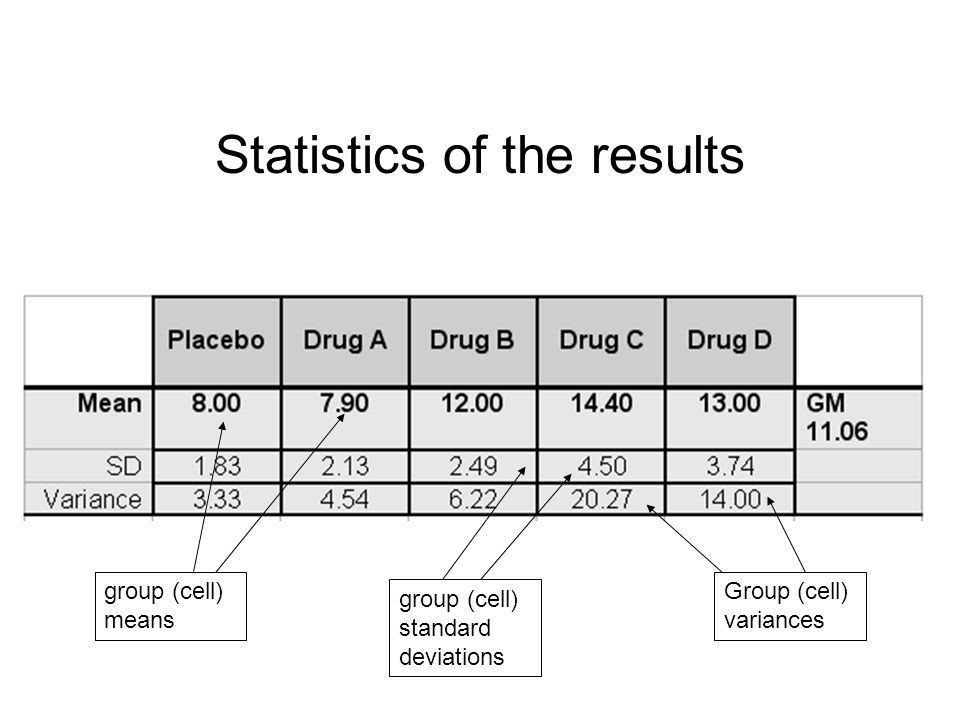 Statistics of the results