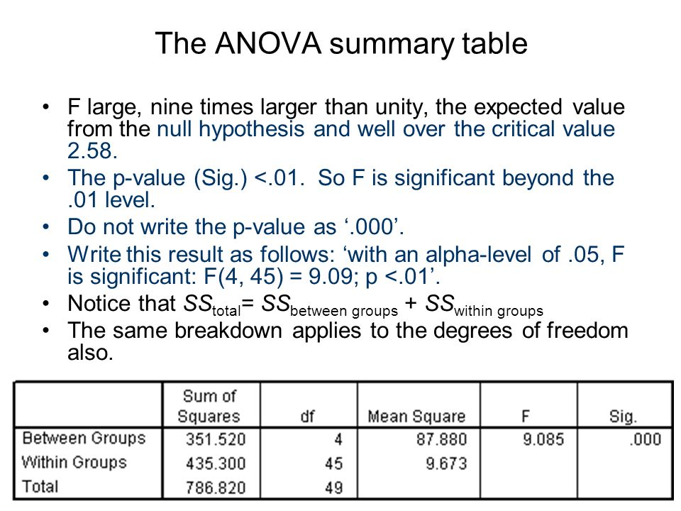 The ANOVA summary table