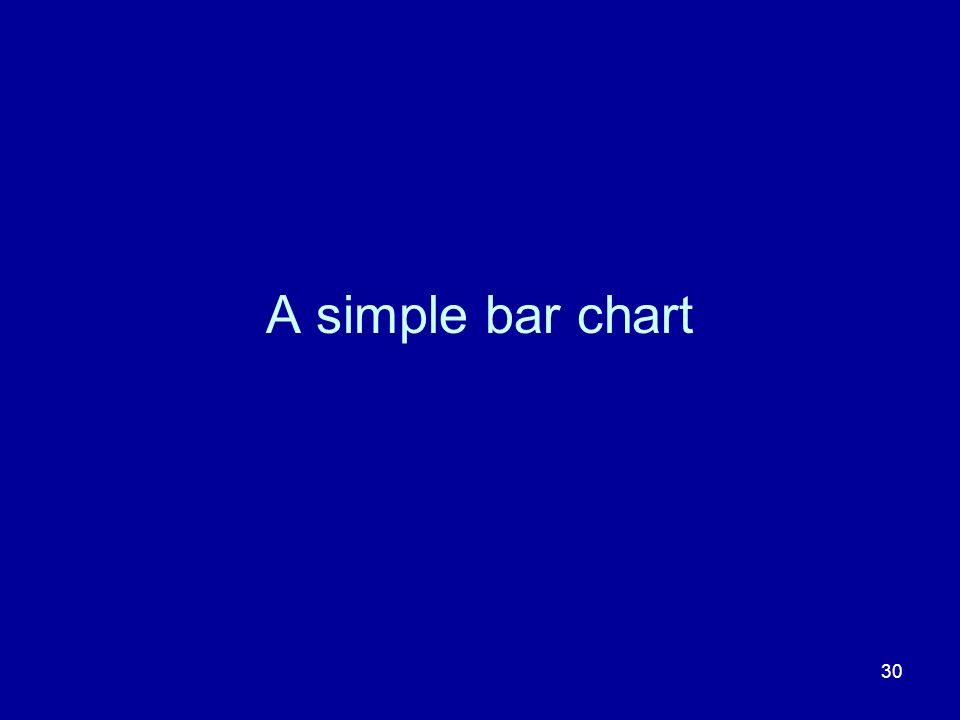 A simple bar chart