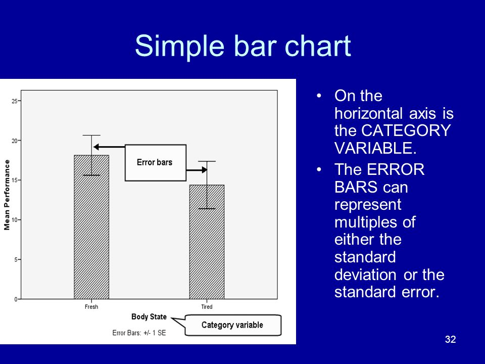 Simple bar chart On the horizontal axis is the CATEGORY VARIABLE.