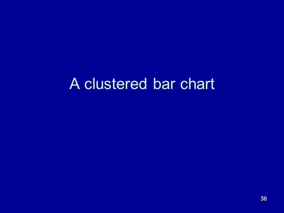 A clustered bar chart