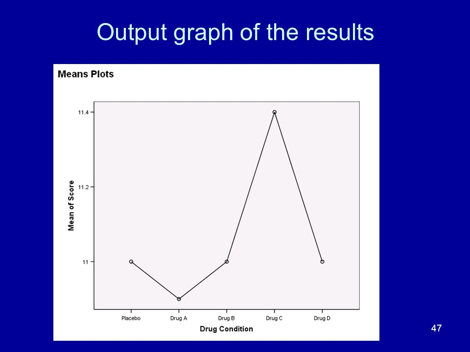 Output graph of the results