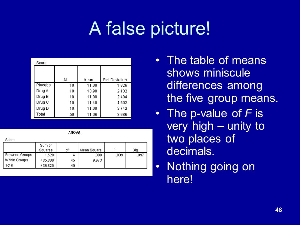A false picture! The table of means shows miniscule differences among the five group means.