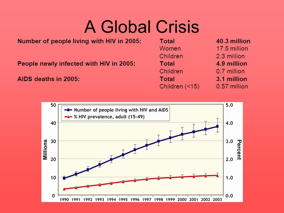 A Global Crisis Number of people living with HIV in 2005: Total 40.3 million. Women 17.5 million.