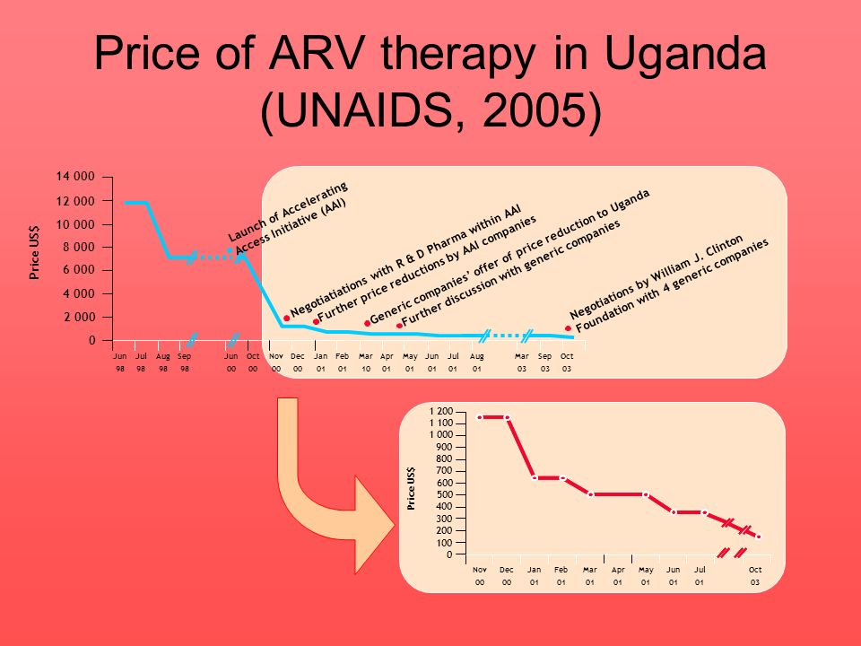 Price of ARV therapy in Uganda (UNAIDS, 2005)