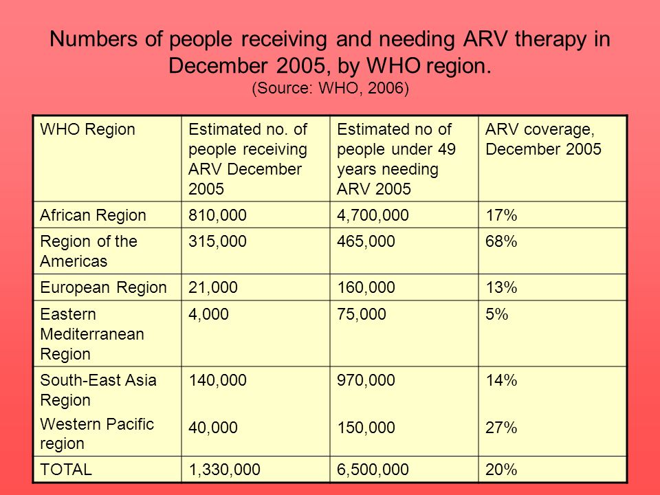 Numbers of people receiving and needing ARV therapy in December 2005, by WHO region. (Source: WHO, 2006)