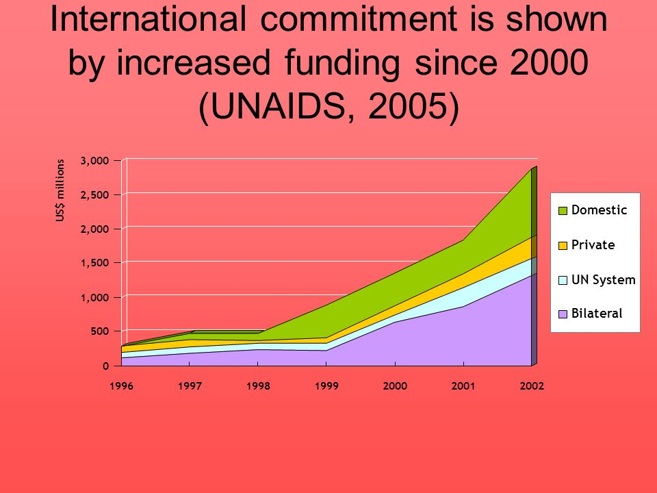 International commitment is shown by increased funding since 2000 (UNAIDS, 2005)
