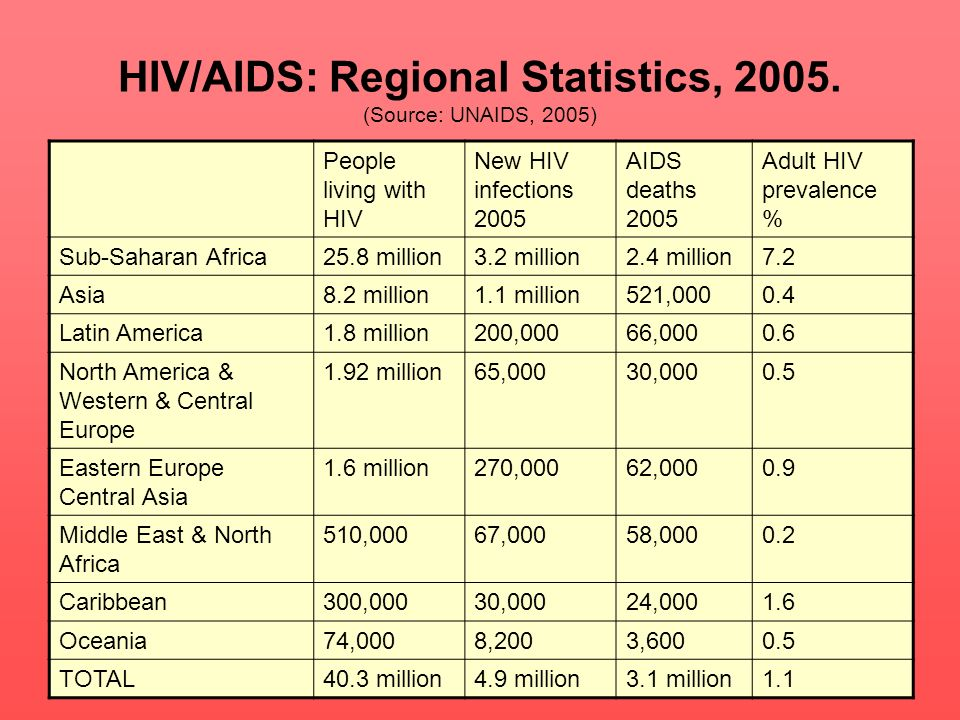 HIV/AIDS: Regional Statistics, (Source: UNAIDS, 2005)