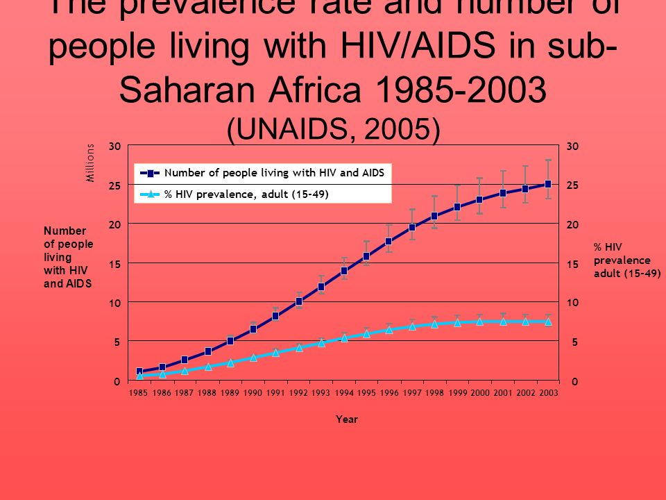 The prevalence rate and number of people living with HIV/AIDS in sub-Saharan Africa 1985-2003 (UNAIDS, 2005)