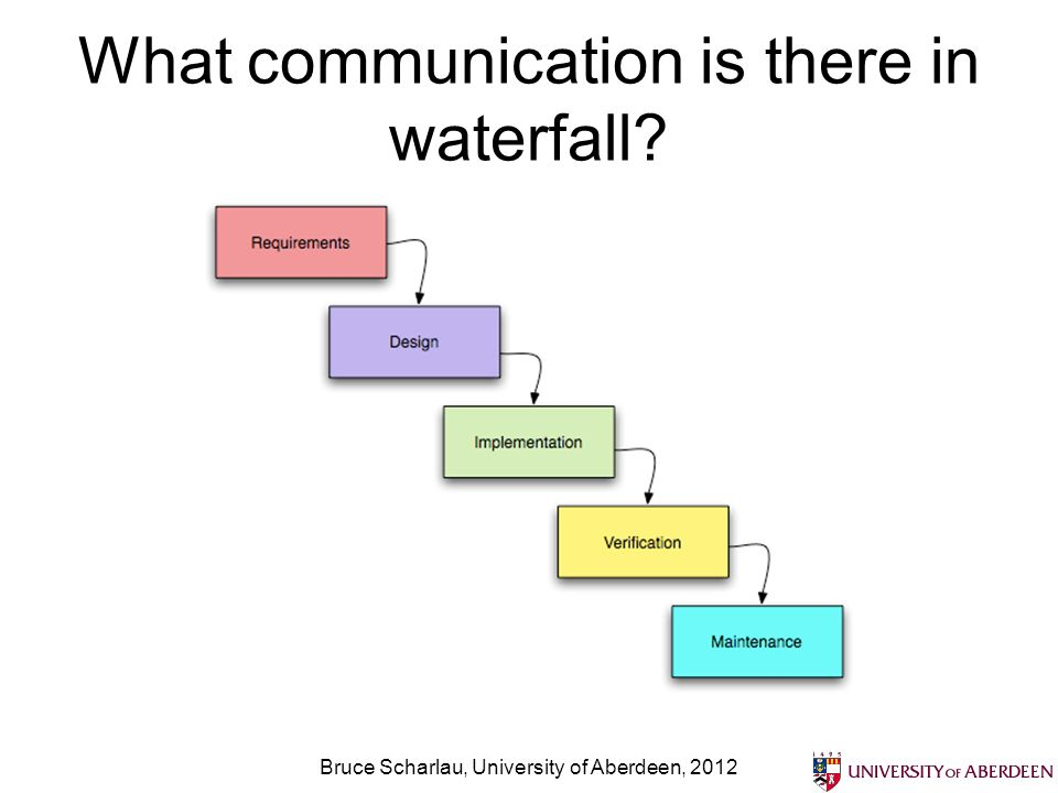 What communication is there in waterfall