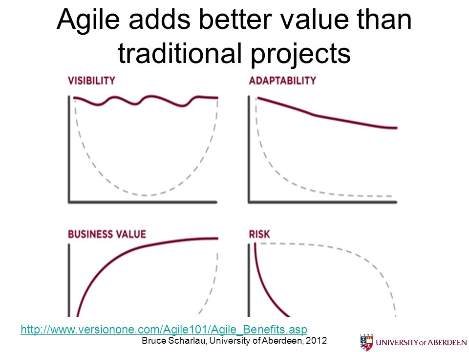 Agile adds better value than traditional projects