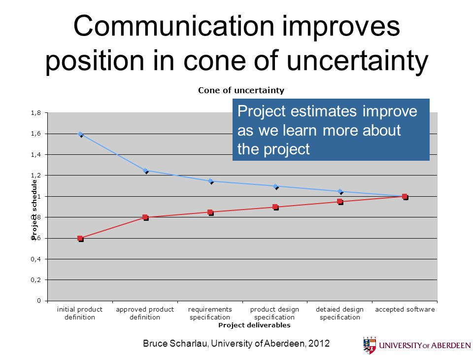 Communication improves position in cone of uncertainty