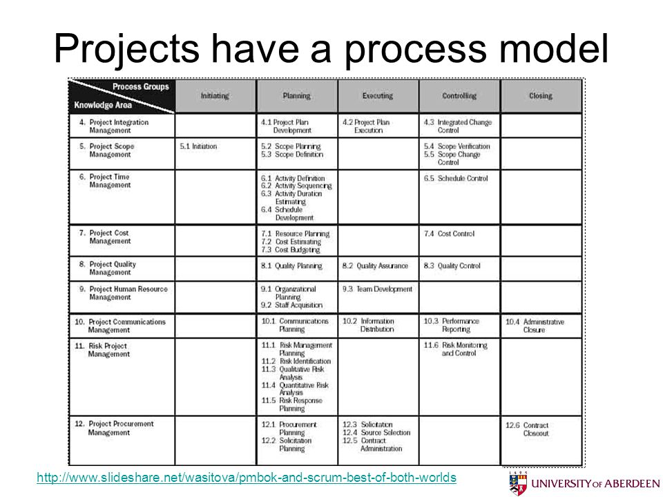 Projects have a process model