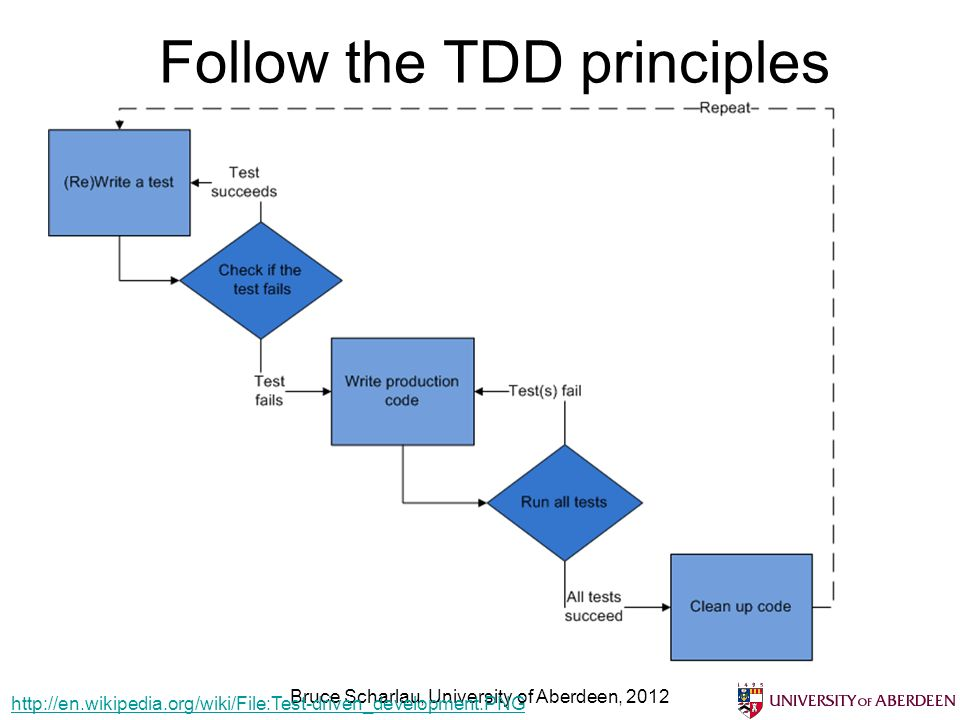 Follow the TDD principles