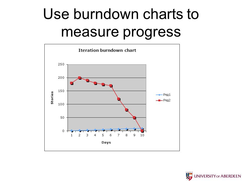 Use burndown charts to measure progress
