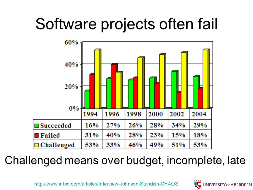 Software projects often fail