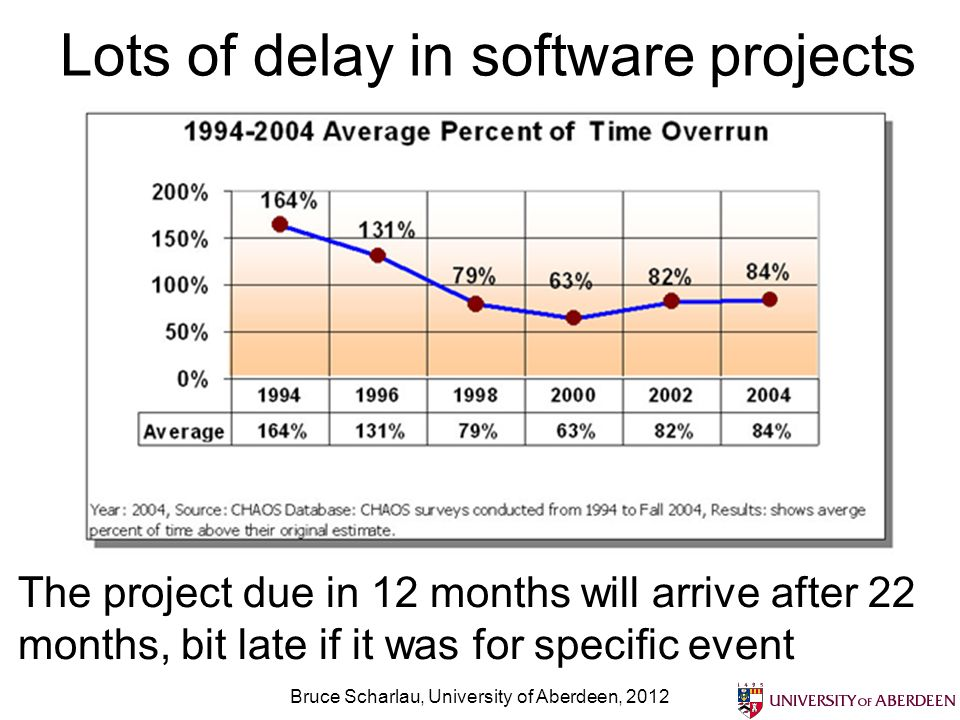 Lots of delay in software projects