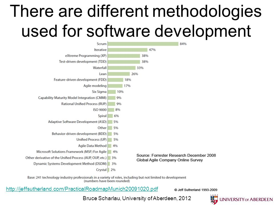 There are different methodologies used for software development