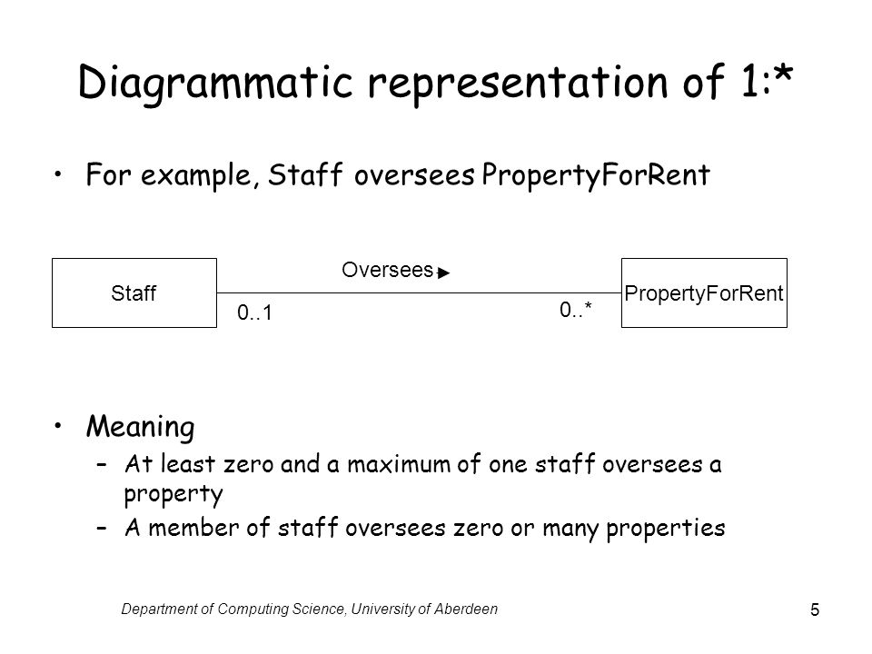 Diagrammatic representation of 1:*