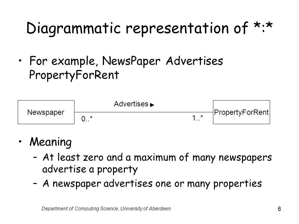 Diagrammatic representation of *:*