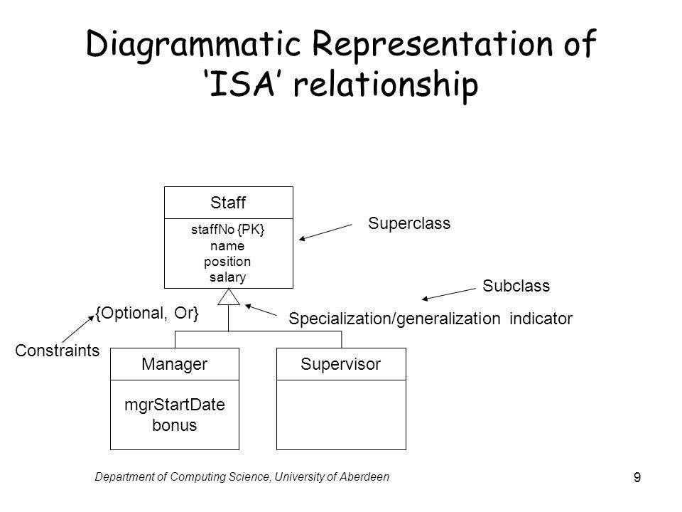 Diagrammatic Representation of 'ISA' relationship