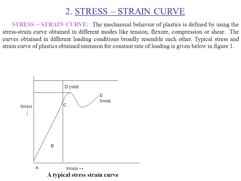 3 mechanical properties ppt download stress strain curve ccuart Image collections