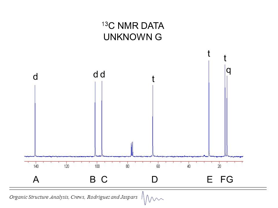 13C NMR DATA UNKNOWN G t t q d d d t A B C D E FG