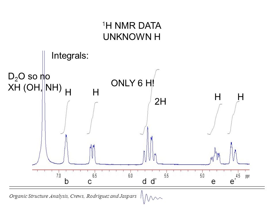 1H NMR DATA UNKNOWN H Integrals: D2O so no XH (OH, NH) ONLY 6 H! H H H