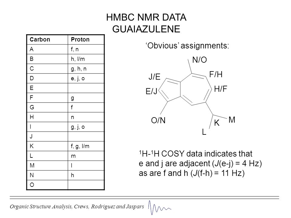 HMBC NMR DATA GUAIAZULENE 'Obvious' assignments: N/O F/H J/E H/F E/J