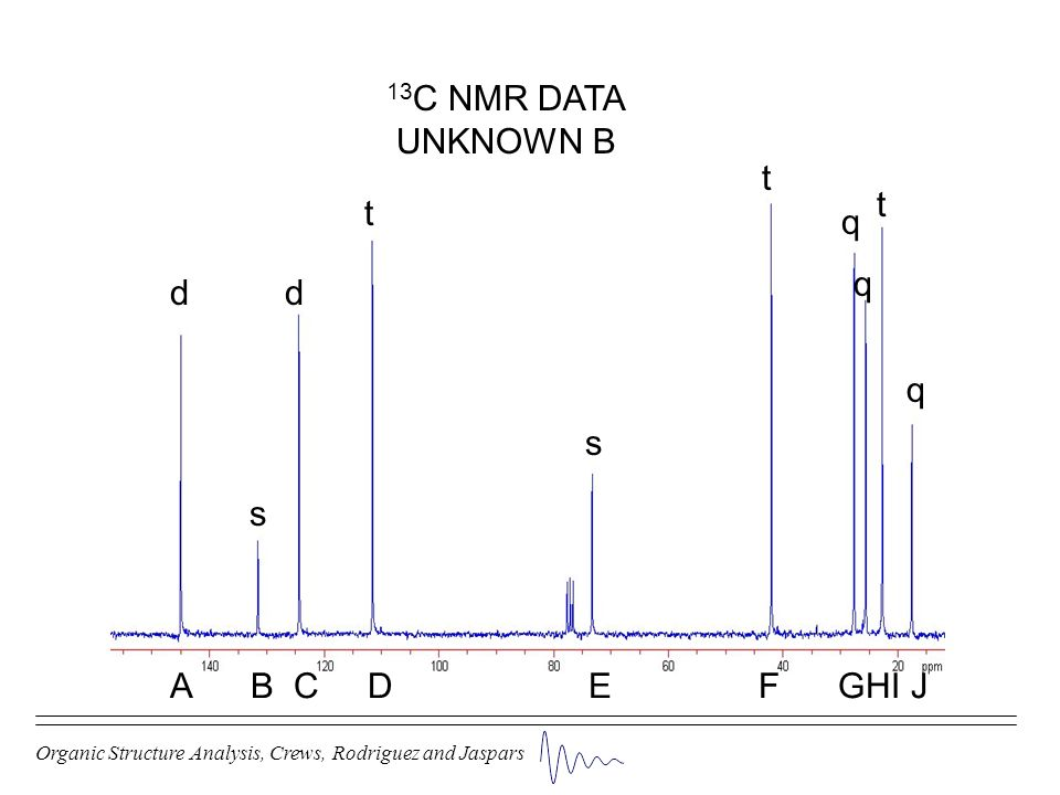 13C NMR DATA UNKNOWN B t t t q q d d q s s A B C D E F GHI J