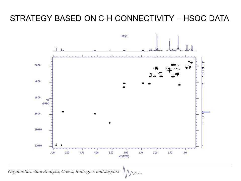 STRATEGY BASED ON C-H CONNECTIVITY – HSQC DATA
