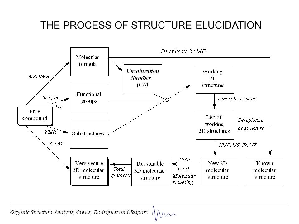 THE PROCESS OF STRUCTURE ELUCIDATION