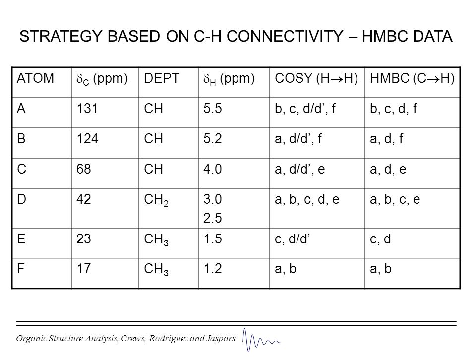 STRATEGY BASED ON C-H CONNECTIVITY – HMBC DATA