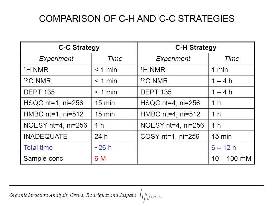 COMPARISON OF C-H AND C-C STRATEGIES