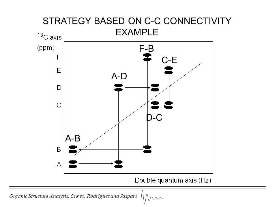 STRATEGY BASED ON C-C CONNECTIVITY