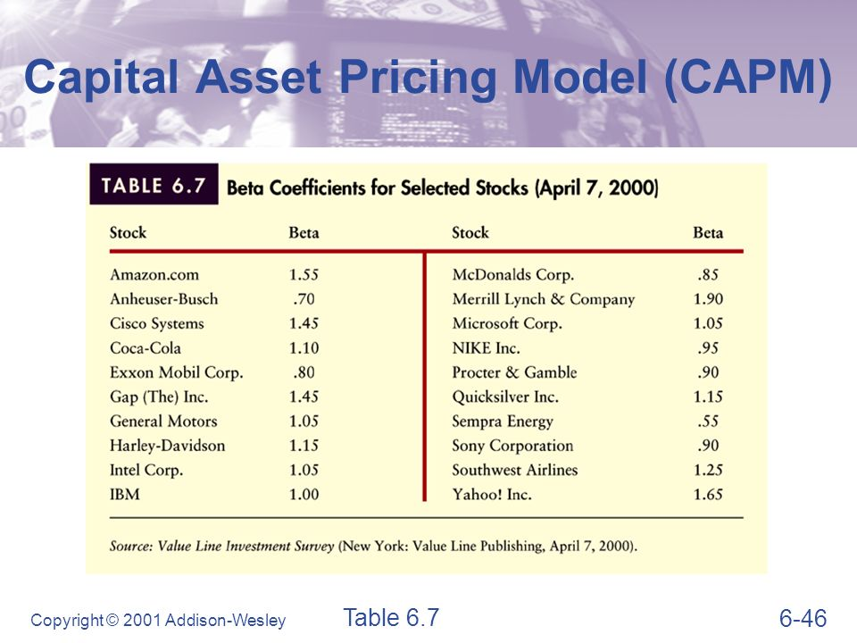 capital asset pricing model capm in emerging markets The paper examines if the capital asset pricing model (capm) is adequate for capital asset valuation on the central and south-east european emerging securities markets using monthly stock returns for nine countries for the period of january 2006 to december 2010 precisely, it is tested if beta, as the systematic risk.