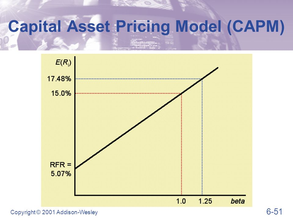 capital asset pricing model and return This is a guide to capital asset pricing model formula, practical examples, and capm calculator along with excel templates downloads.