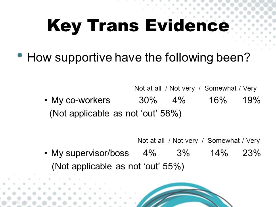 Key Trans Evidence How supportive have the following been