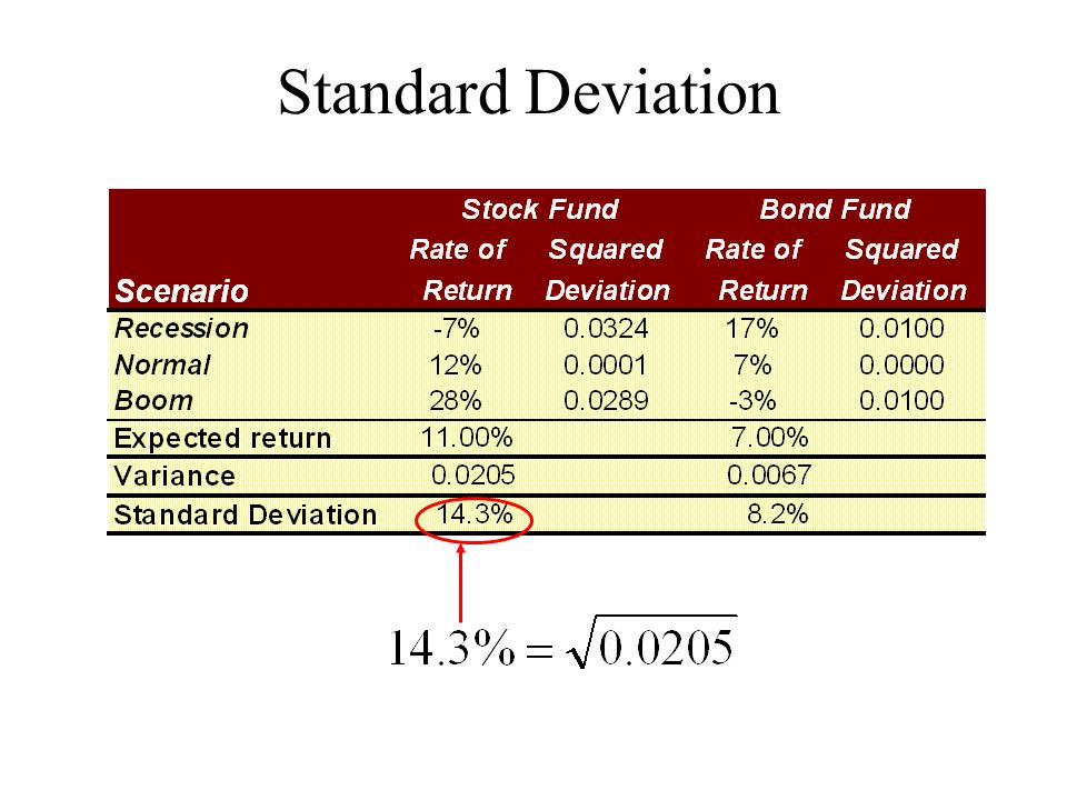 how to find standard deviation of returns