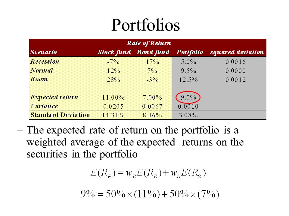 expected portfolio return and risk Our asset allocation tool shows you suggested portfolio breakdowns based on the risk profile  moderate risk expected range of return  asset allocation calculator.