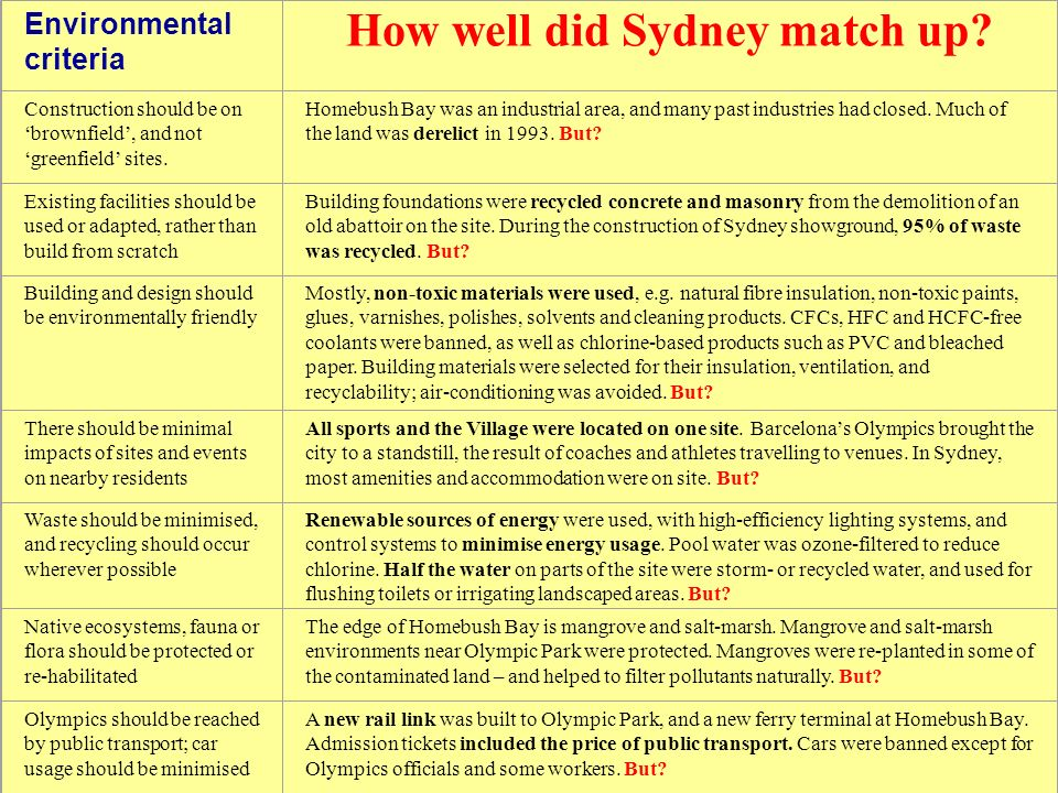 How well did Sydney match up