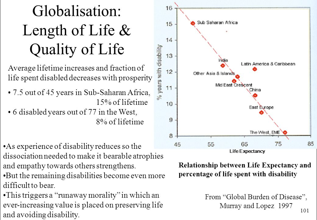 Globalisation: Length of Life & Quality of Life