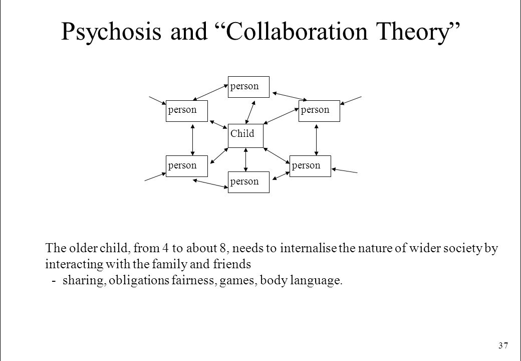 Psychosis and Collaboration Theory