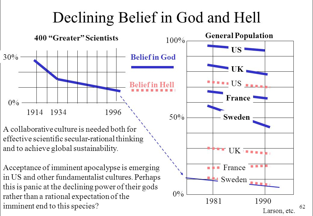 Declining Belief in God and Hell