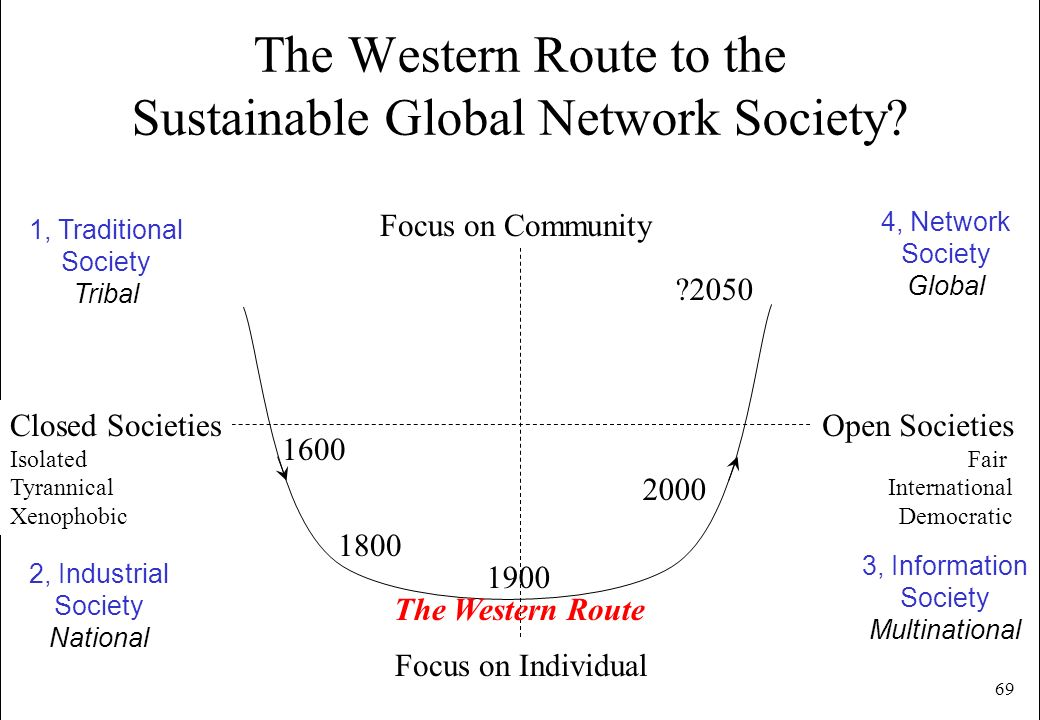 The Western Route to the Sustainable Global Network Society