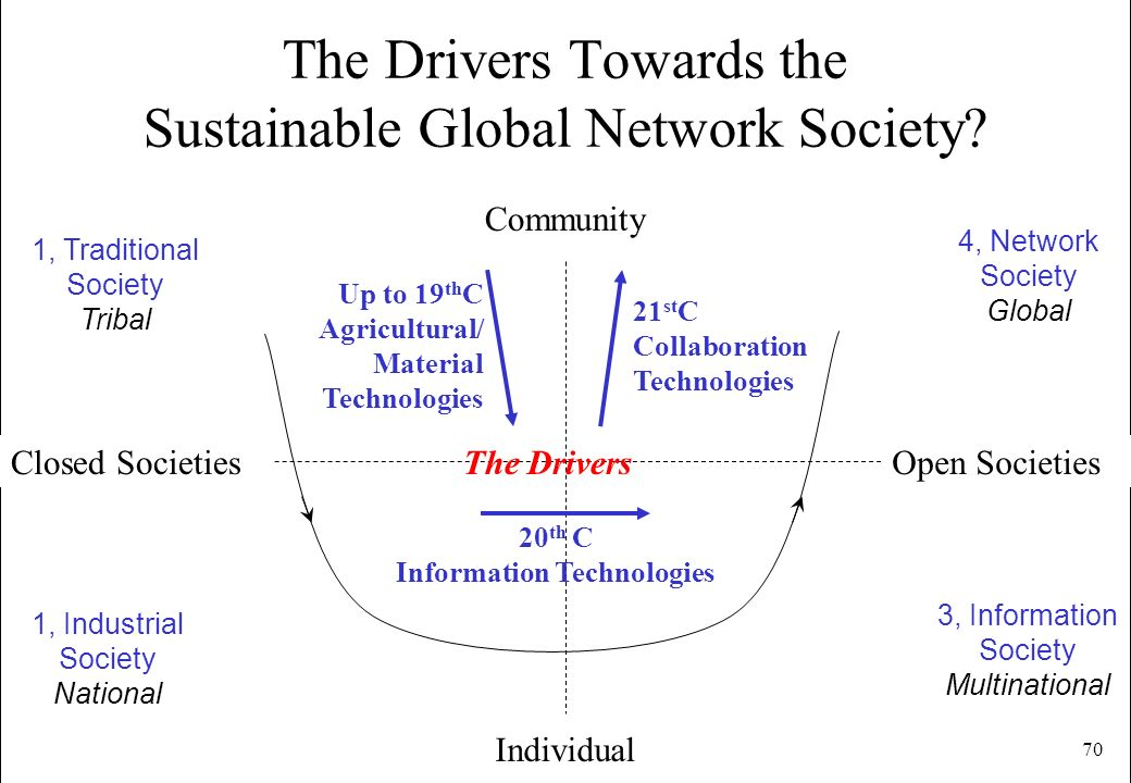 The Drivers Towards the Sustainable Global Network Society