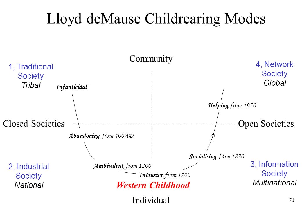 Lloyd deMause Childrearing Modes